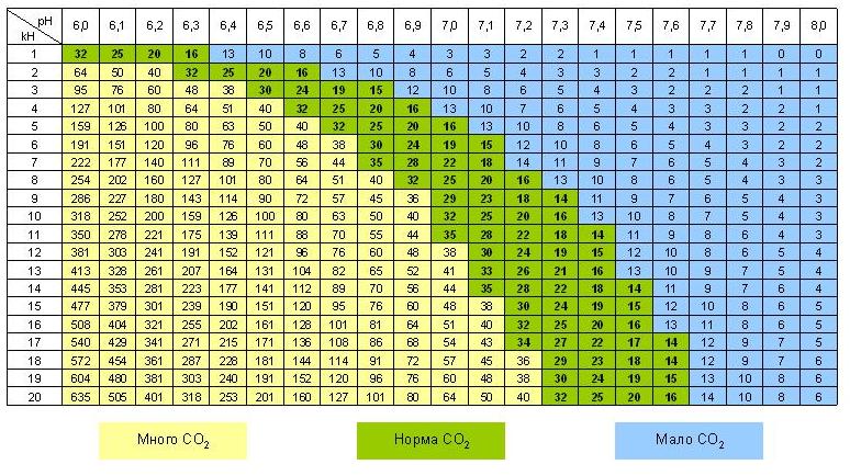 Содержание углекислого газа в воде в зависимости от ее кислотности и карбонатной жесткости (pH и kH)