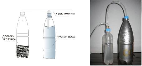 Примеры простейшей системы подачи СО2 методом брожения